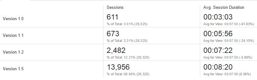 Пример разработки игры на основе данных Google Analytics - 26