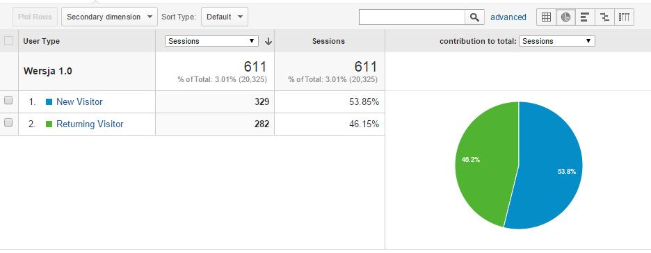 Пример разработки игры на основе данных Google Analytics - 7