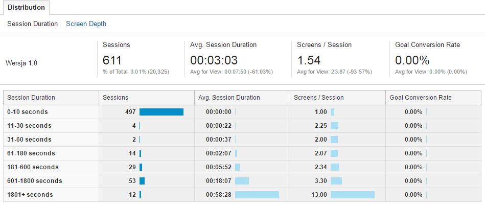 Пример разработки игры на основе данных Google Analytics - 8