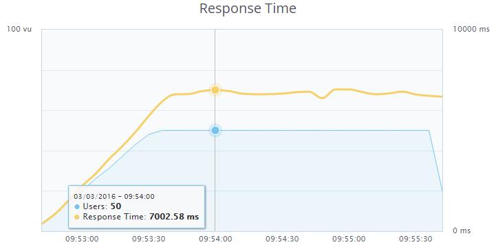 Продолжаем ускорять блог на WordPress — PHP7, ESI в Varnish, XtraDB, эффективное сжатие и отключение лишнего - 4