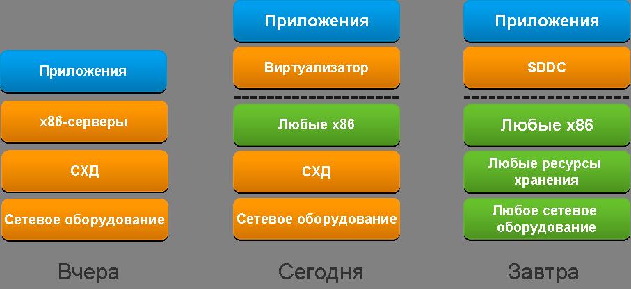 Программно-определямый ЦОД: зачем это нужно в практике сисадмина - 1