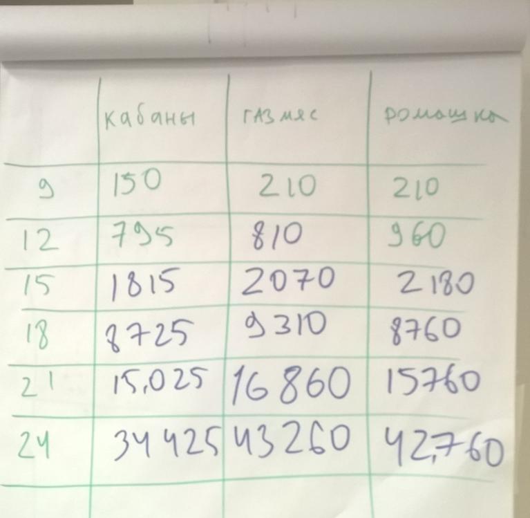 Теория, игра и практика Канбан — Certified Kanban-Lean Training - 9