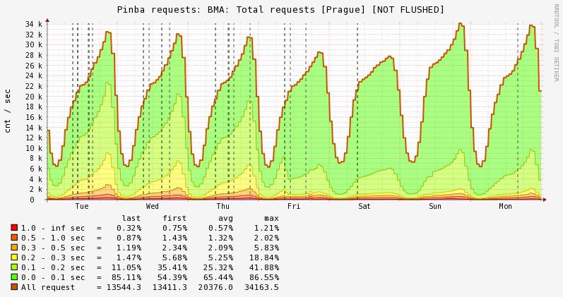 Badoo перешли на PHP7 и сэкономили $1M - 2