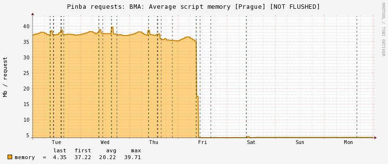 Badoo перешли на PHP7 и сэкономили $1M - 4