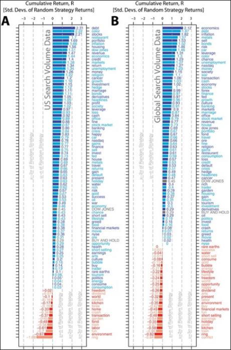 Эксперимент: Использование Google Trends для прогнозирования обвалов фондового рынка - 2