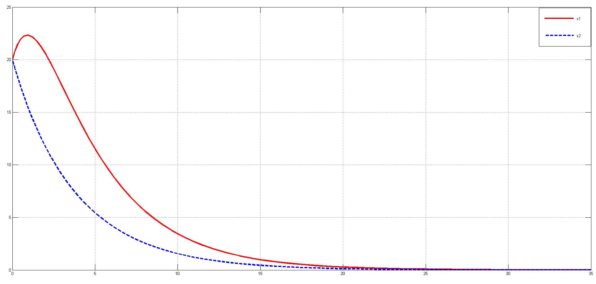 Параметрическая идентификация линейной динамической системы - 31