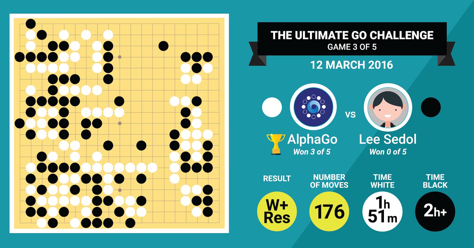 Система AlphaGo выиграла третью, решающую игру у Ли Седоля - 3