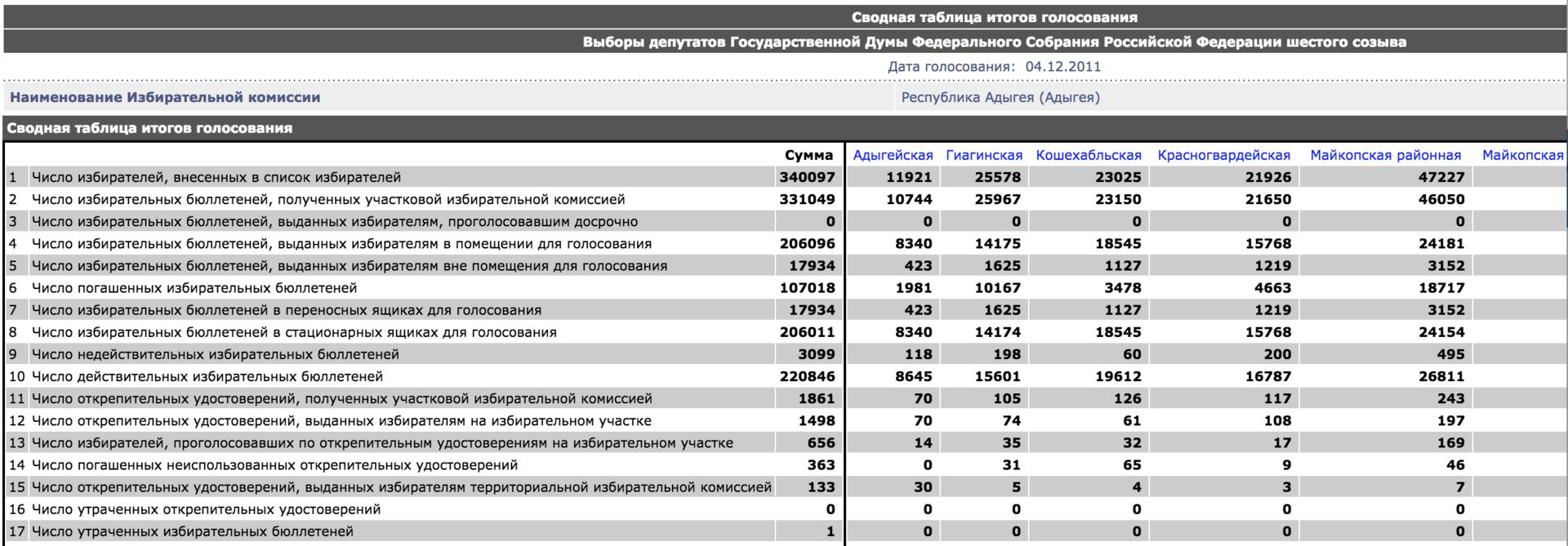 Анализ результатов выборов в Госдуму. Готовимся к голосованию 2016 года - 3