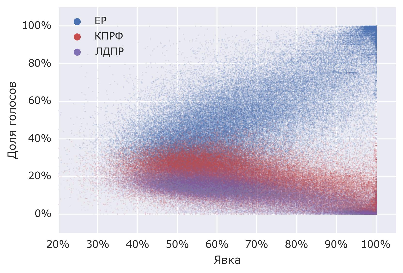 Анализ результатов выборов в Госдуму. Готовимся к голосованию 2016 года - 5
