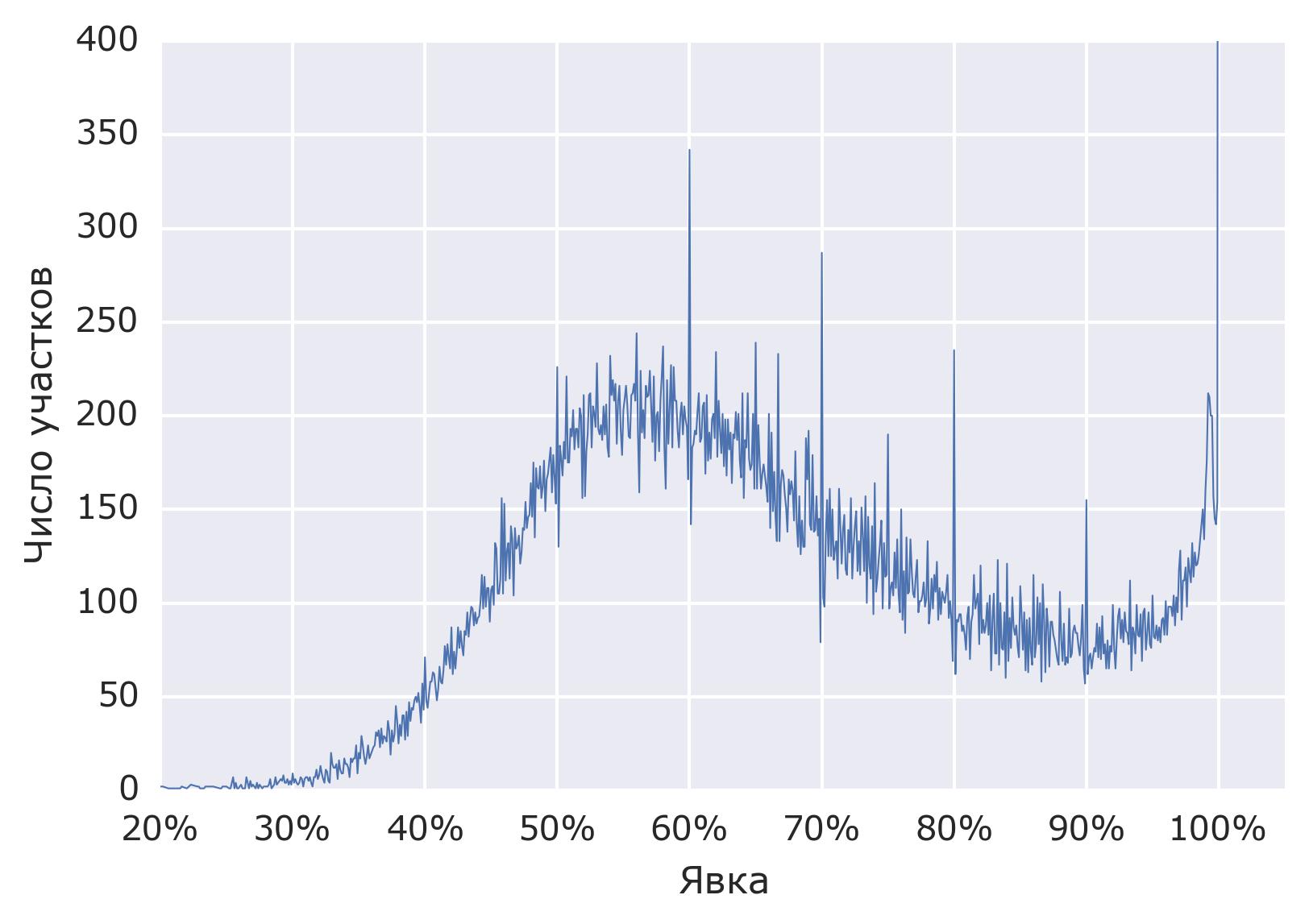 Анализ результатов выборов в Госдуму. Готовимся к голосованию 2016 года - 6