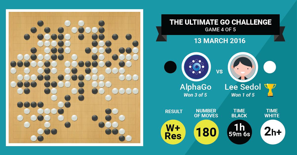 Ли Седоль выиграл четвёртую игру у системы AlphaGo - 2