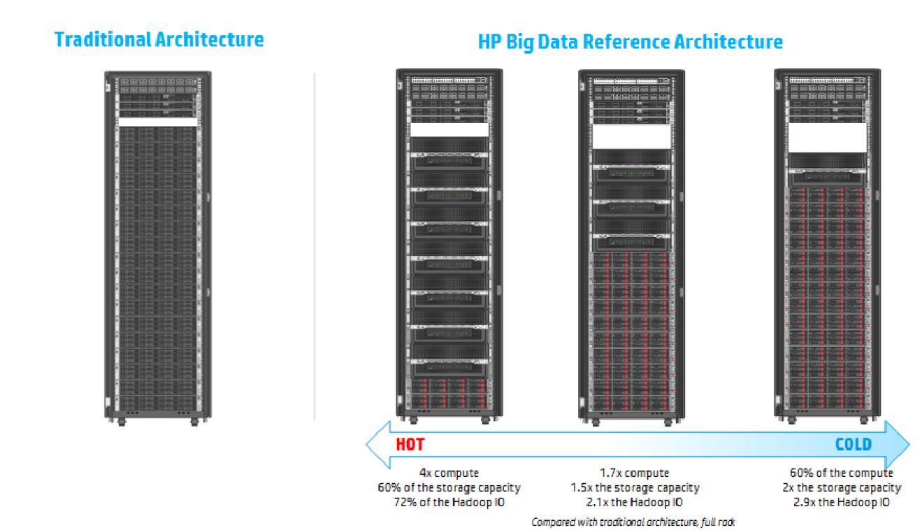 BDRA – современная архитектура для аналитики больших данных - 11