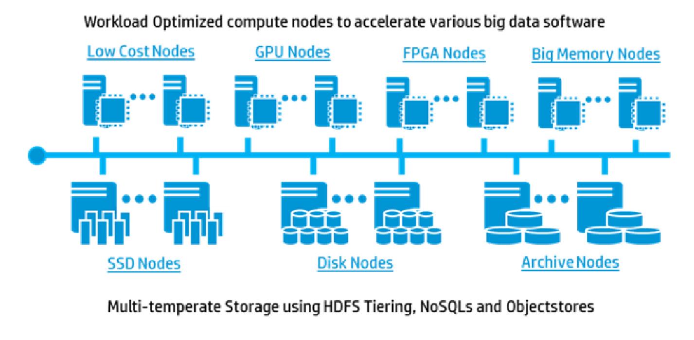BDRA – современная архитектура для аналитики больших данных - 3