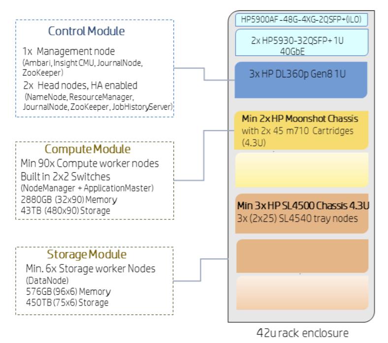 BDRA – современная архитектура для аналитики больших данных - 6