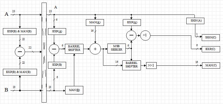 Custom floating point format on FPGA - 10
