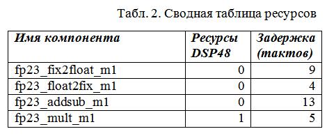 Custom floating point format on FPGA - 11