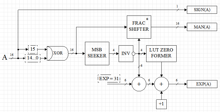 Custom floating point format on FPGA - 5