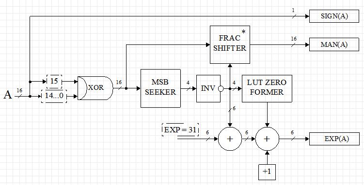 Custom floating point format on FPGA - 5