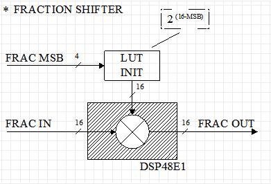 Custom floating point format on FPGA - 6