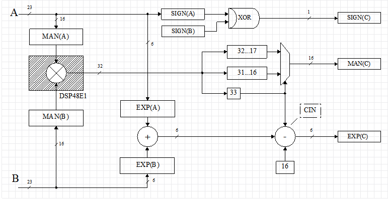 Custom floating point format on FPGA - 9
