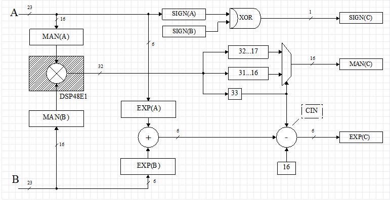 Custom floating point format on FPGA - 9