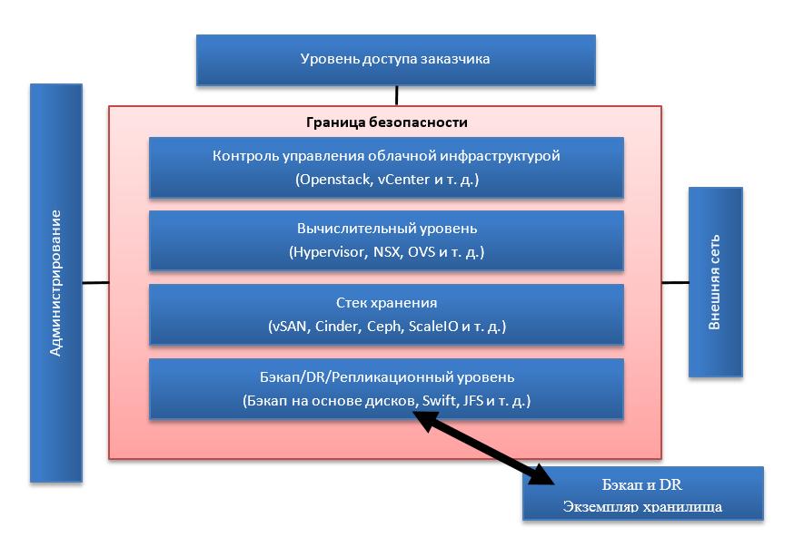 IaaS-провайдер и проблемы безопасности - 2