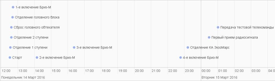 Двенадцать часов страха за ExoMars - 8