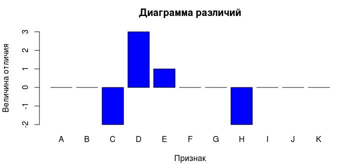 Несколько мыслей о сравнении статистики - 5