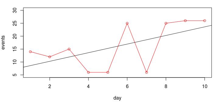 Несколько мыслей о сравнении статистики - 6