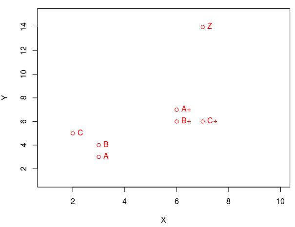 Несколько мыслей о сравнении статистики - 7
