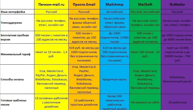 Обзор 5 популярных email-сервисов - 2