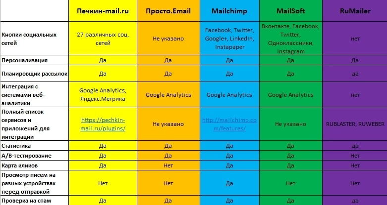 Обзор 5 популярных email-сервисов - 3
