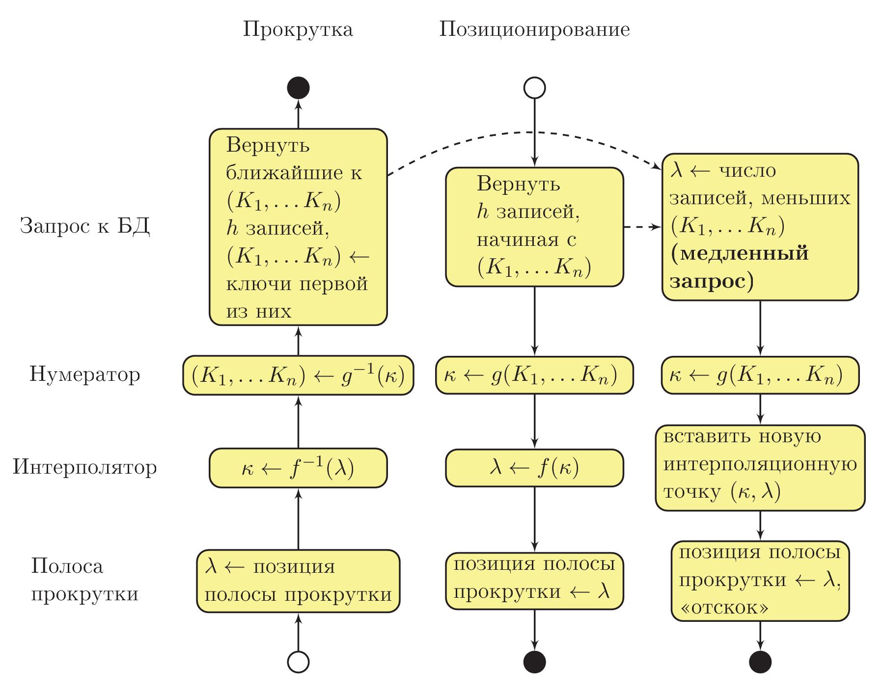 Реализация грида для работы с большими таблицами. Часть 1 - 96