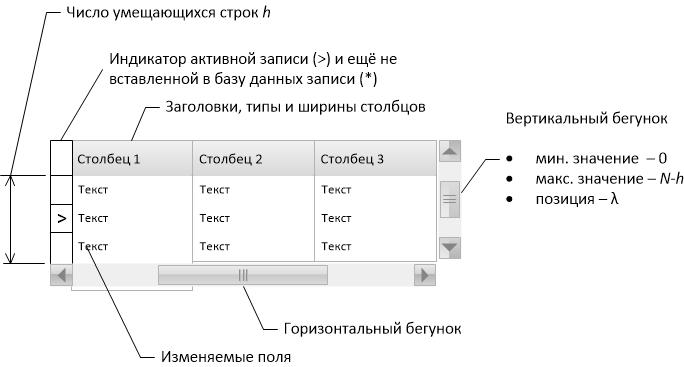 Реализация грида для работы с большими таблицами. Часть 1 - 1