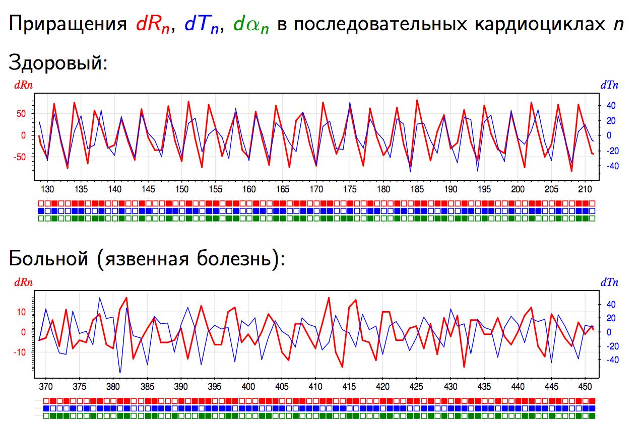 Алгоритм выявления курильщика по кардиограмме: Промежуточные итоги исследовательского конкурса - 2