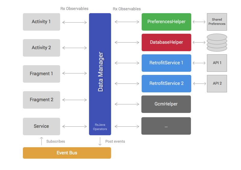 Архитектура Android приложений - 3