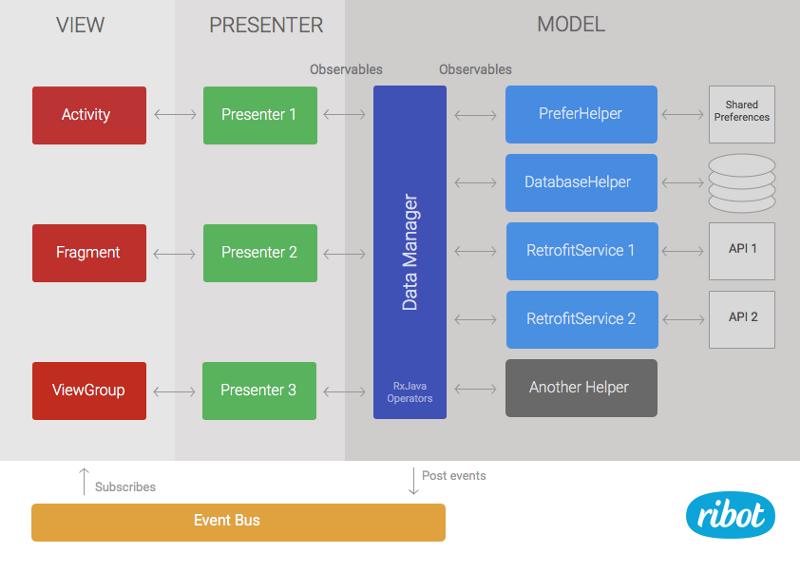 Архитектура Android приложений - 5