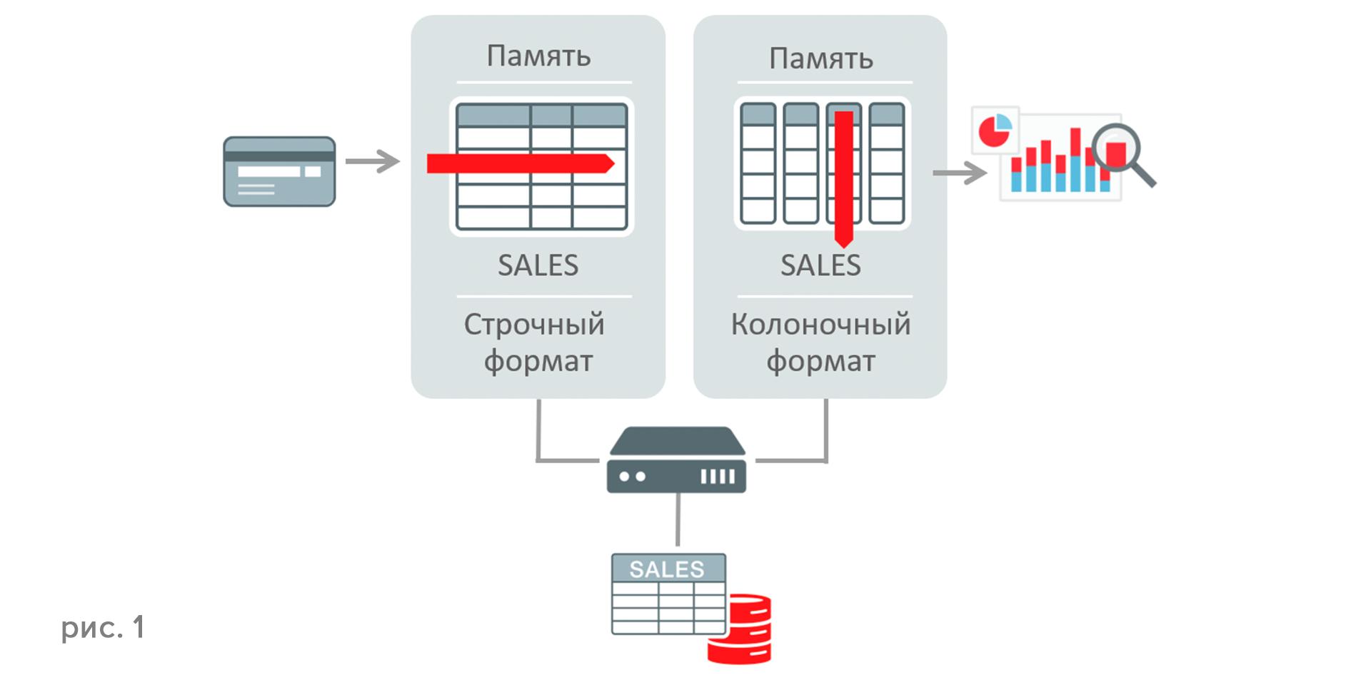 Новые возможности Oracle Database 12.1.0.2 - 2