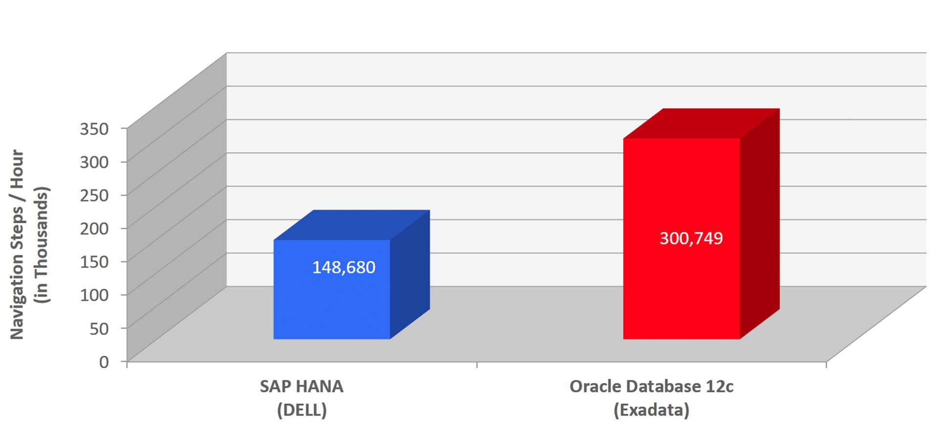 Новые возможности Oracle Database 12.1.0.2 - 3