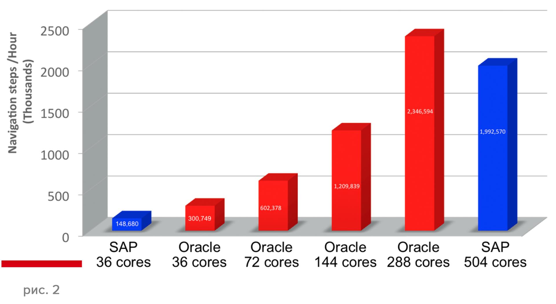 Новые возможности Oracle Database 12.1.0.2 - 4