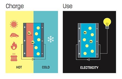 Самый эффективный термоэлектрический ионистор заряжается даже от солнечного тепла - 2