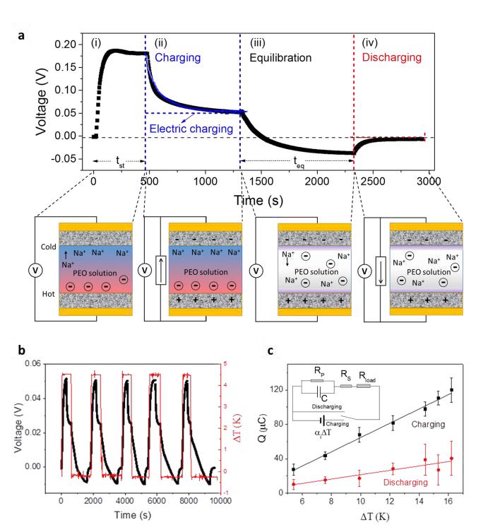Самый эффективный термоэлектрический ионистор заряжается даже от солнечного тепла - 4