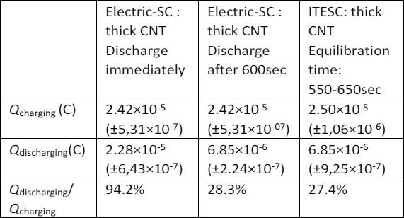 Самый эффективный термоэлектрический ионистор заряжается даже от солнечного тепла - 5