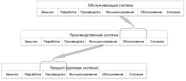 Взгляд на бизнес с помощью схемы жизненного цикла ISO 15288 - 10