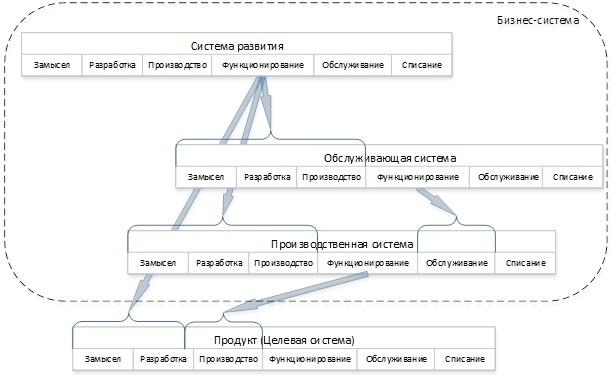 Взгляд на бизнес с помощью схемы жизненного цикла ISO 15288 - 12