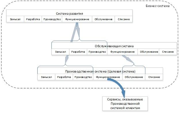 Взгляд на бизнес с помощью схемы жизненного цикла ISO 15288 - 14