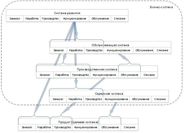 Взгляд на бизнес с помощью схемы жизненного цикла ISO 15288 - 16