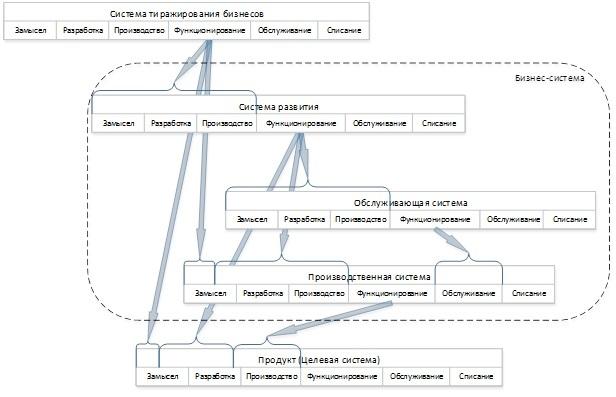 Взгляд на бизнес с помощью схемы жизненного цикла ISO 15288 - 18