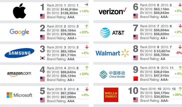 Brand Finance опубликовали список самых дорогих брендов
