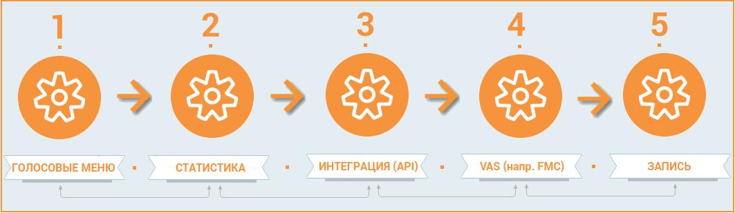 How To: повышаем ARPU оператора связи. Часть 3 - 2
